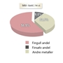 metallandeler gifteringer - 1460