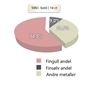 metallandeler gifteringer - 1250